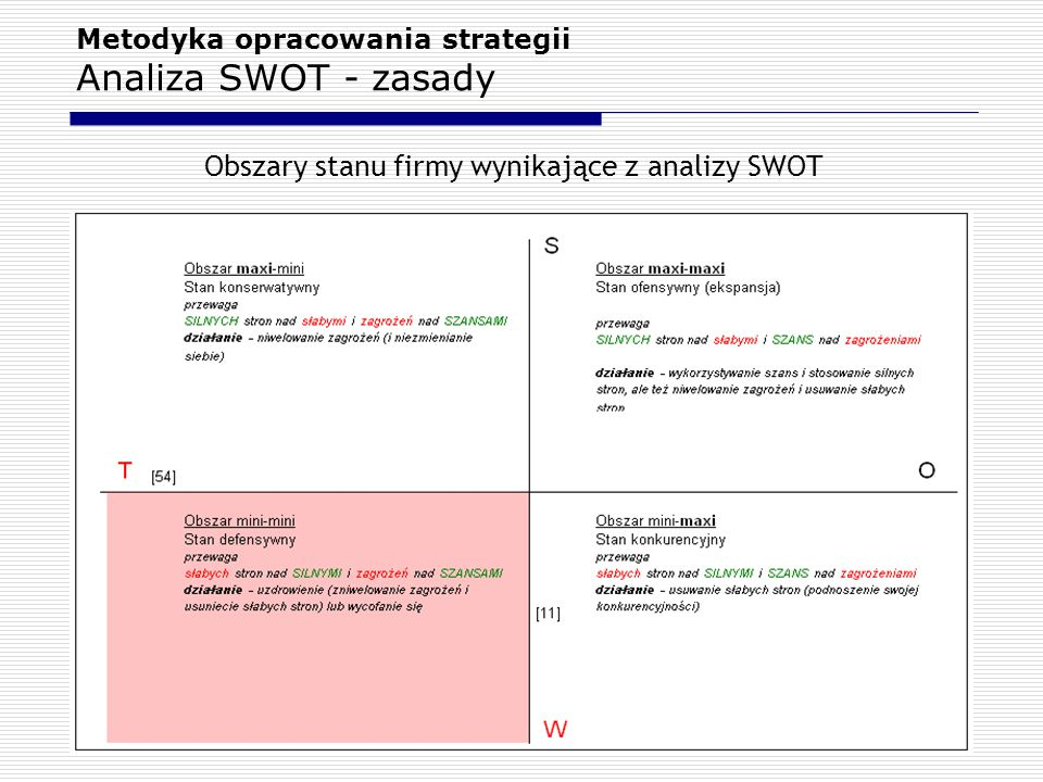 Metodyka opracowania strategii Analiza SWOT - zasady Obszary stanu firmy wynikające z analizy SWOT