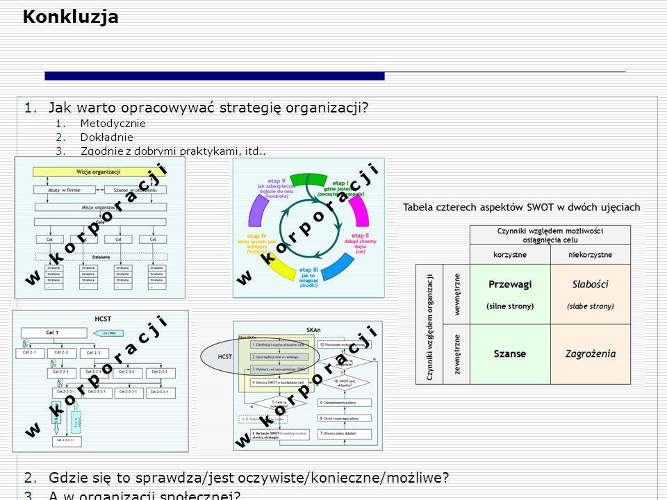 Konkluzja 1.Jak warto opracowywać strategię organizacji? 1.Metodycznie 2.Dokładnie 3.Zgodnie z dobrymi praktykami, itd.. 2.Gdzie się to sprawdza/jest