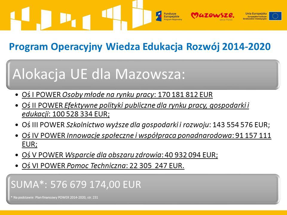 Program Operacyjny Wiedza Edukacja Rozwój 2014-2020 Alokacja UE dla Mazowsza: Oś I POWER Osoby młode na rynku pracy: 170 181 812 EUR Oś II POWER Efekt
