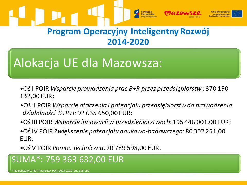 Program Operacyjny Inteligentny Rozwój 2014-2020 Alokacja UE dla Mazowsza: Oś I POIR Wsparcie prowadzenia prac B+R przez przedsiębiorstw : 370 190 132