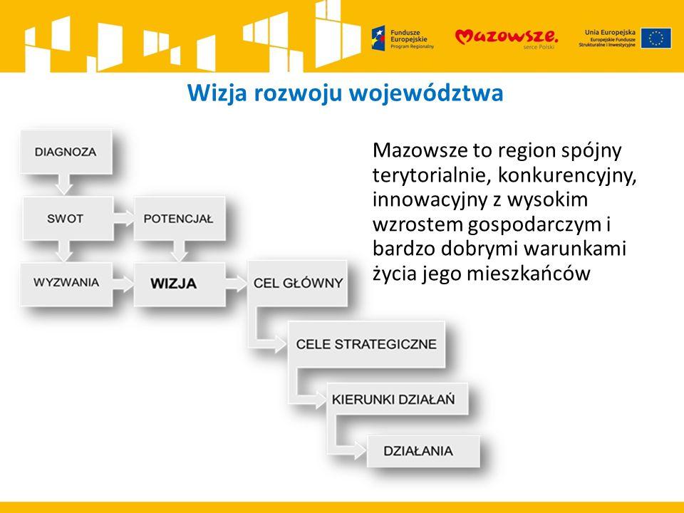 Wizja rozwoju województwa Mazowsze to region spójny terytorialnie, konkurencyjny, innowacyjny z wysokim wzrostem gospodarczym i bardzo dobrymi warunka