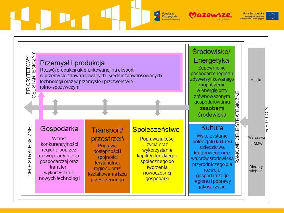 Przemysł i produkcja Rozwój produkcji ukierunkowanej na eksport w przemyśle zaawansowanych i średniozaawansowanych technologii oraz w przemyśle i prze