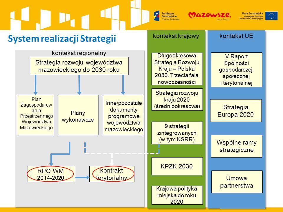 Strategia rozwoju województwa mazowieckiego do 2030 roku kontrakt terytorialny Plan Zagospodarow ania Przestrzennego Województwa Mazowieckiego Inne/po