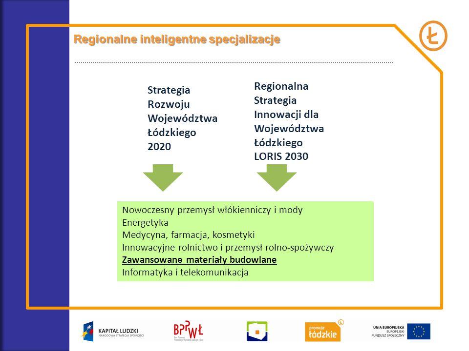 Nowoczesny przemysł włókienniczy i mody Energetyka Medycyna, farmacja, kosmetyki Innowacyjne rolnictwo i przemysł rolno-spożywczy Zawansowane materiały budowlane Informatyka i telekomunikacja Strategia Rozwoju Województwa Łódzkiego 2020 Regionalna Strategia Innowacji dla Województwa Łódzkiego LORIS 2030 Regionalne inteligentne specjalizacje