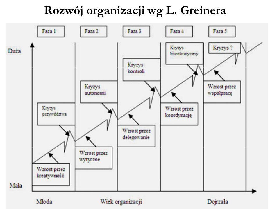 Uniwersytet Gdański, Wydział Zarządzania Rozwój organizacji wg L. Greinera