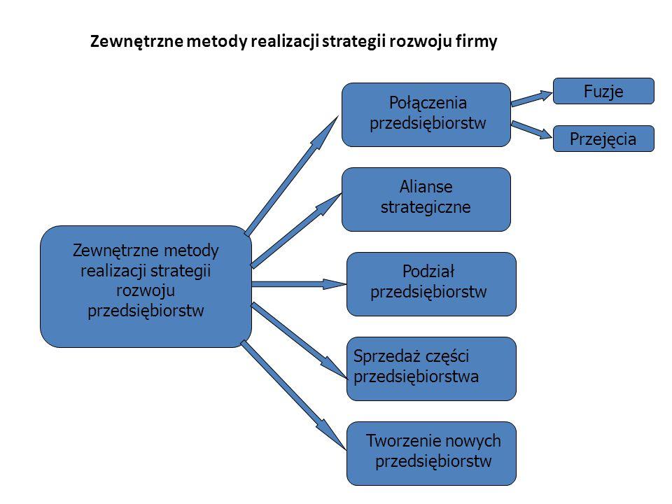 Zewnętrzne metody realizacji strategii rozwoju firmy Zewnętrzne metody realizacji strategii rozwoju przedsiębiorstw Połączenia przedsiębiorstw Alianse