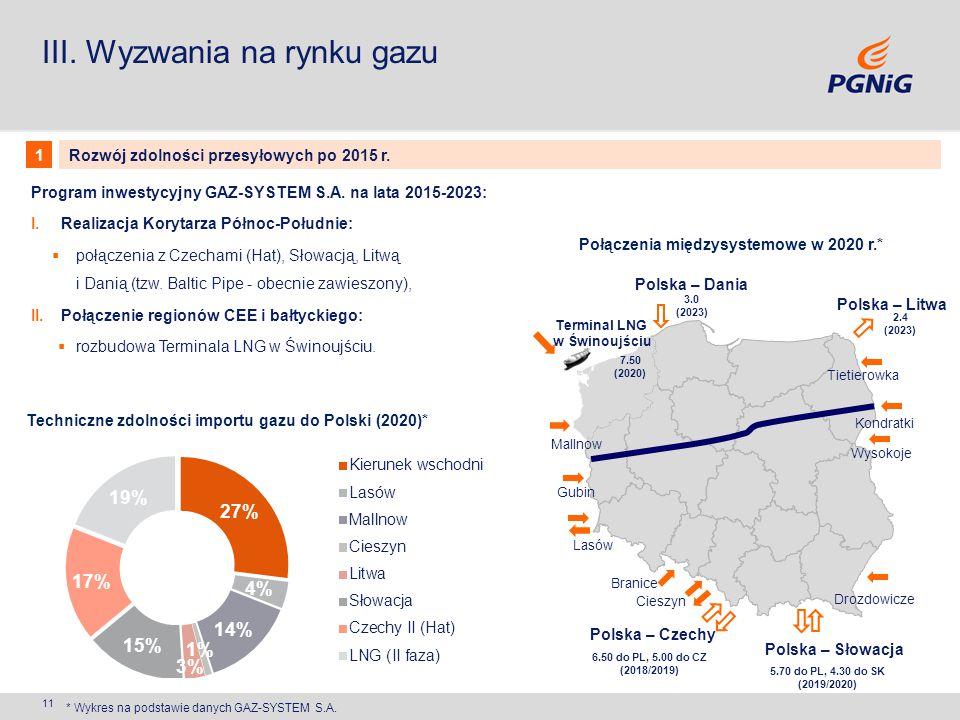11 III. Wyzwania na rynku gazu Program inwestycyjny GAZ-SYSTEM S.A. na lata 2015-2023: I.Realizacja Korytarza Północ-Południe:  połączenia z Czechami