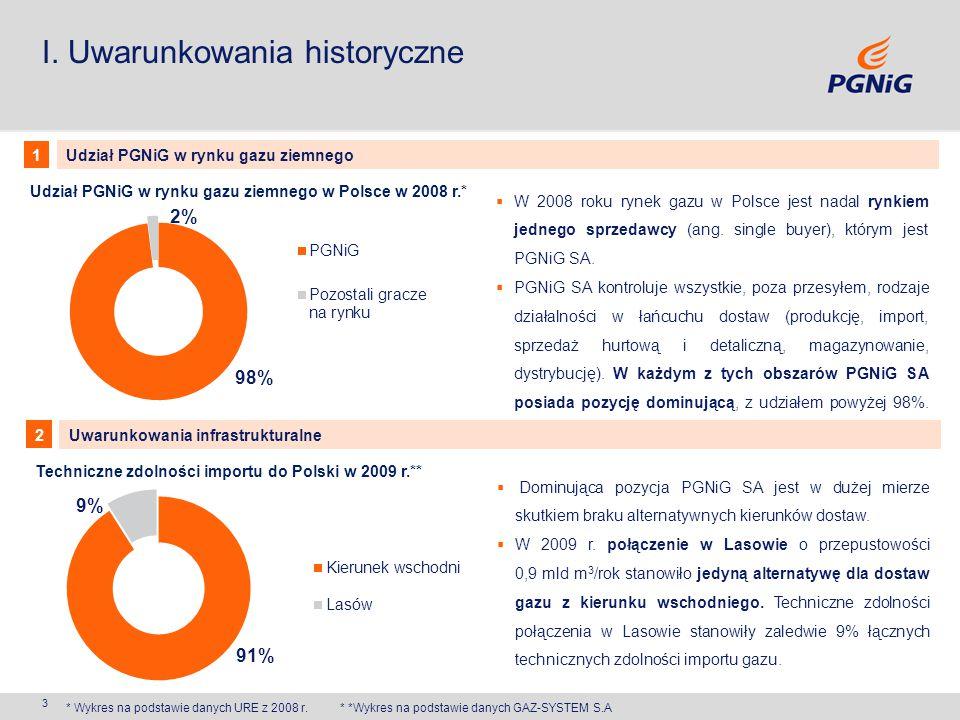 3 I. Uwarunkowania historyczne Udział PGNiG w rynku gazu ziemnego w Polsce w 2008 r.* Techniczne zdolności importu do Polski w 2009 r.** * Wykres na p