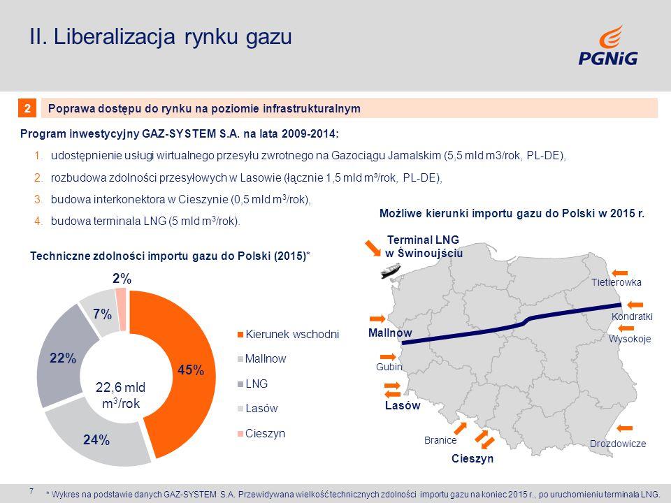 7 Program inwestycyjny GAZ-SYSTEM S.A. na lata 2009-2014: 1.udostępnienie usługi wirtualnego przesyłu zwrotnego na Gazociągu Jamalskim (5,5 mld m3/rok
