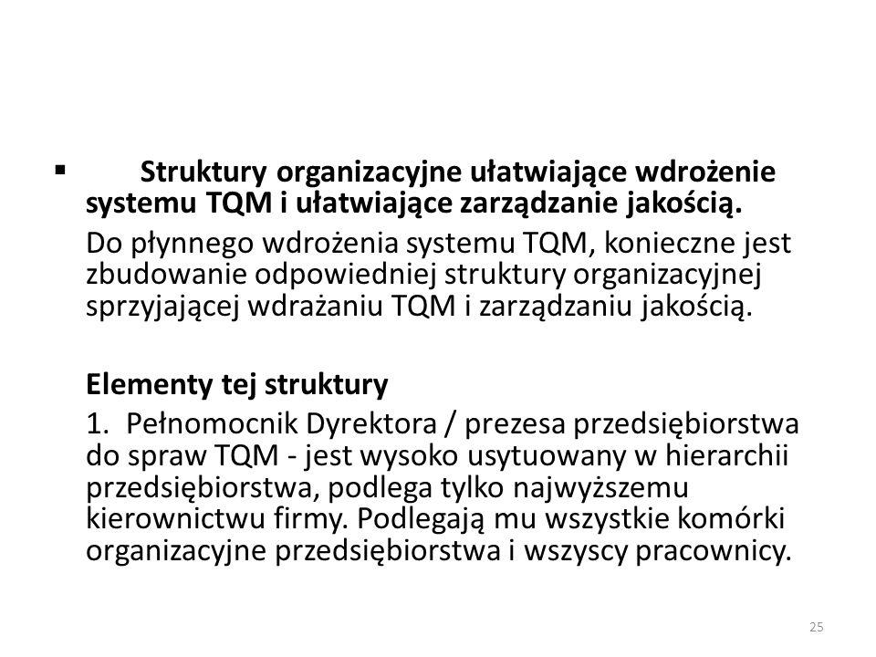  Struktury organizacyjne ułatwiające wdrożenie systemu TQM i ułatwiające zarządzanie jakością. Do płynnego wdrożenia systemu TQM, konieczne jest zbud