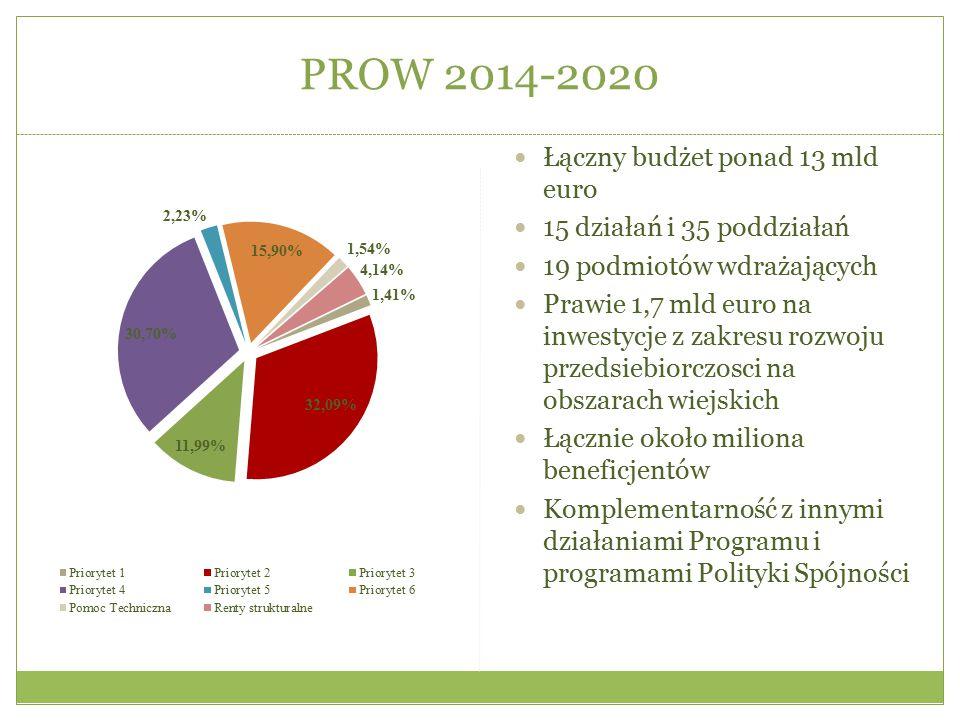 PROW 2014-2020 Łączny budżet ponad 13 mld euro 15 działań i 35 poddziałań 19 podmiotów wdrażających Prawie 1,7 mld euro na inwestycje z zakresu rozwoj