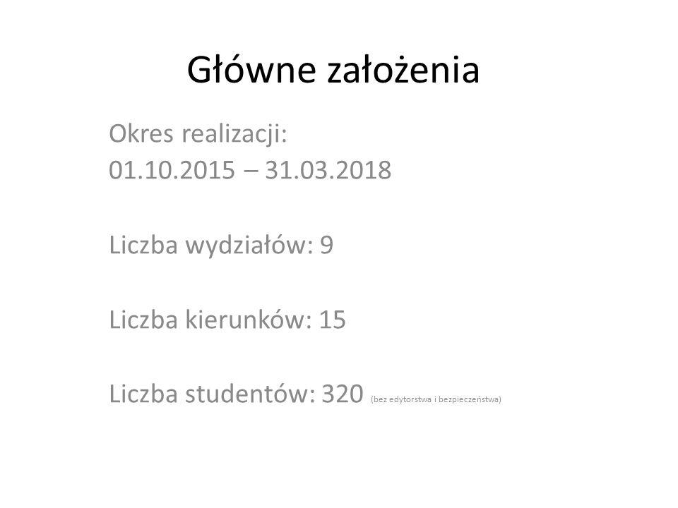 Główne założenia Okres realizacji: 01.10.2015 – 31.03.2018 Liczba wydziałów: 9 Liczba kierunków: 15 Liczba studentów: 320 (bez edytorstwa i bezpieczeń