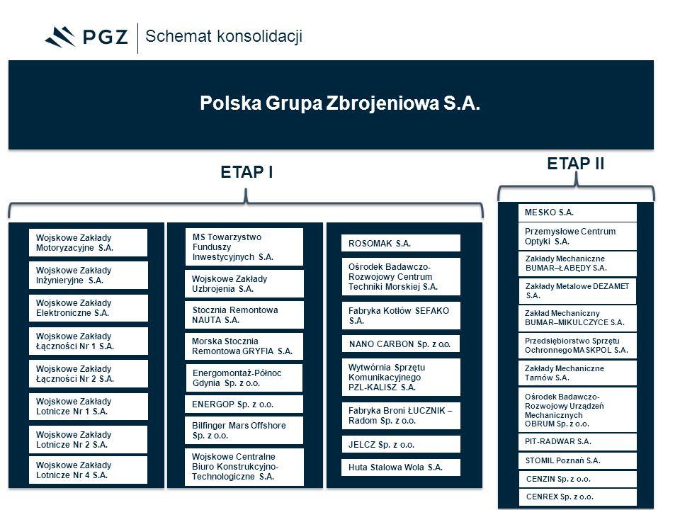 Schemat konsolidacji Polska Grupa Zbrojeniowa S.A. Wojskowe Zakłady Lotnicze Nr 1 S.A. Wojskowe Zakłady Motoryzacyjne S.A. Wojskowe Zakłady Inżynieryj