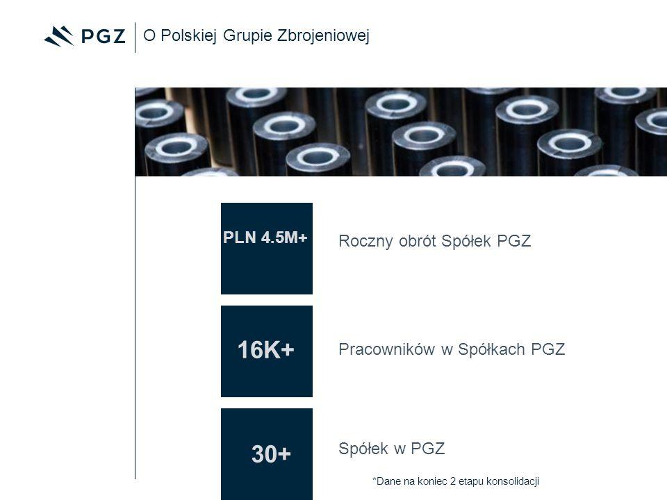 O Polskiej Grupie Zbrojeniowej 16K+ Pracowników w Spółkach PGZ 30+ Spółek w PGZ PLN 4.5M+ Roczny obrót Spółek PGZ *Dane na koniec 2 etapu konsolidacji