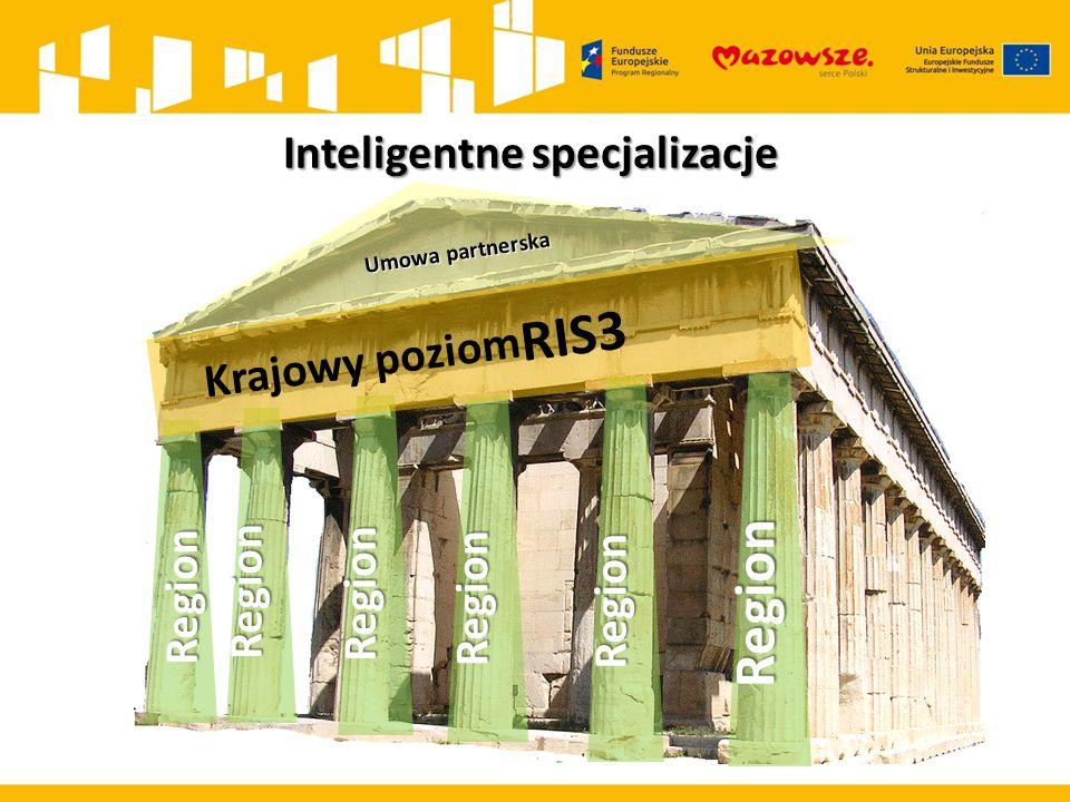 Inteligentne specjalizacje Umowa partnerska Region Region Region Region Region Region Krajowy poziom RIS3