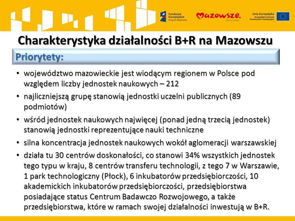 Charakterystyka działalności B+R na Mazowszu Priorytety: województwo mazowieckie jest wiodącym regionem w Polsce pod względem liczby jednostek naukowych – 212 województwo mazowieckie jest wiodącym regionem w Polsce pod względem liczby jednostek naukowych – 212 najliczniejszą grupę stanowią jednostki uczelni publicznych (89 podmiotów) najliczniejszą grupę stanowią jednostki uczelni publicznych (89 podmiotów) wśród jednostek naukowych najwięcej (ponad jedną trzecią jednostek) stanowią jednostki reprezentujące nauki techniczne wśród jednostek naukowych najwięcej (ponad jedną trzecią jednostek) stanowią jednostki reprezentujące nauki techniczne silna koncentracja jednostek naukowych wokół aglomeracji warszawskiej silna koncentracja jednostek naukowych wokół aglomeracji warszawskiej działa tu 30 centrów doskonałości, co stanowi 34% wszystkich jednostek tego typu w kraju, 8 centrów transferu technologii, z tego 7 w Warszawie, 1 park technologiczny (Płock), 6 inkubatorów przedsiębiorczości, 10 akademickich inkubatorów przedsiębiorczości, przedsiębiorstwa posiadające status Centrum Badawczo Rozwojowego, a także przedsiębiorstwa, które w ramach swojej działalności inwestują w B+R.