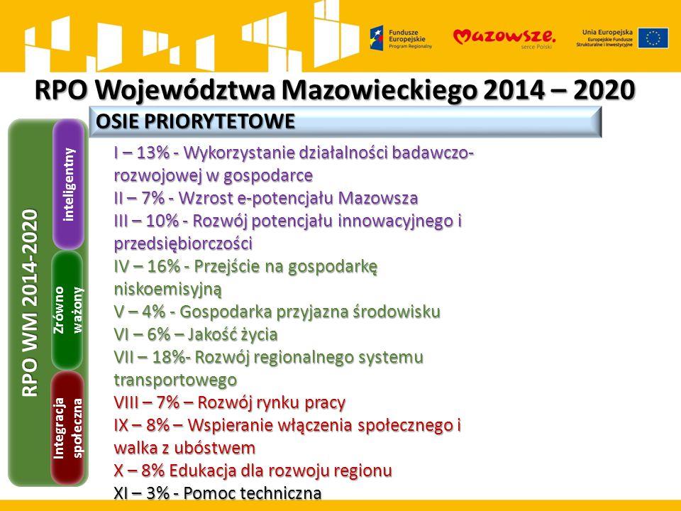 RPO Województwa Mazowieckiego 2014 – 2020 OSIE PRIORYTETOWE I – 13% - Wykorzystanie działalności badawczo- rozwojowej w gospodarce II – 7% - Wzrost e-potencjału Mazowsza III – 10% - Rozwój potencjału innowacyjnego i przedsiębiorczości IV – 16% - Przejście na gospodarkę niskoemisyjną V – 4% - Gospodarka przyjazna środowisku VI – 6% – Jakość życia VII – 18%- Rozwój regionalnego systemu transportowego VIII – 7% – Rozwój rynku pracy IX – 8% – Wspieranie włączenia społecznego i walka z ubóstwem X – 8% Edukacja dla rozwoju regionu XI – 3% - Pomoc techniczna RPO WM 2014-2020 Integracja społeczna Zrówno ważony inteligentny