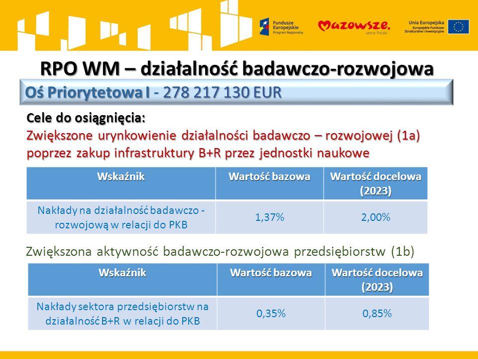 RPO WM – działalność badawczo-rozwojowa Oś Priorytetowa I 278 217 130 EUR Oś Priorytetowa I - 278 217 130 EUR Cele do osiągnięcia: Zwiększone urynkowienie działalności badawczo – rozwojowej (1a) poprzez zakup infrastruktury B+R przez jednostki naukowe Wskaźnik Wartość bazowa Wartość docelowa (2023) Nakłady na działalność badawczo - rozwojową w relacji do PKB 1,37%2,00% Zwiększona aktywność badawczo-rozwojowa przedsiębiorstw (1b)Wskaźnik Wartość bazowa Wartość docelowa (2023) Nakłady sektora przedsiębiorstw na działalność B+R w relacji do PKB 0,35%0,85%