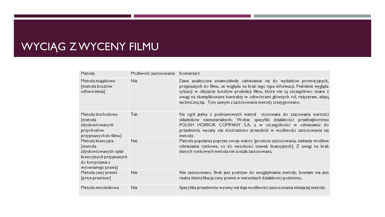 WYCIĄG Z WYCENY FILMU MetodaMożliwość zastosowaniaKomentarz Metoda majątkowa [metoda kosztów odtworzenia] NieDane analityczne uniemożliwiły odniesienie się do wydatków promocyjnych, przypisanych do filmu, ze względu na brak tego typu informacji.
