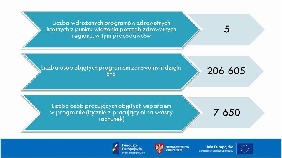Liczba wdrożonych programów zdrowotnych istotnych z punktu widzenia potrzeb zdrowotnych regionu, w tym pracodawców 5 Liczba osób objętych programem zd