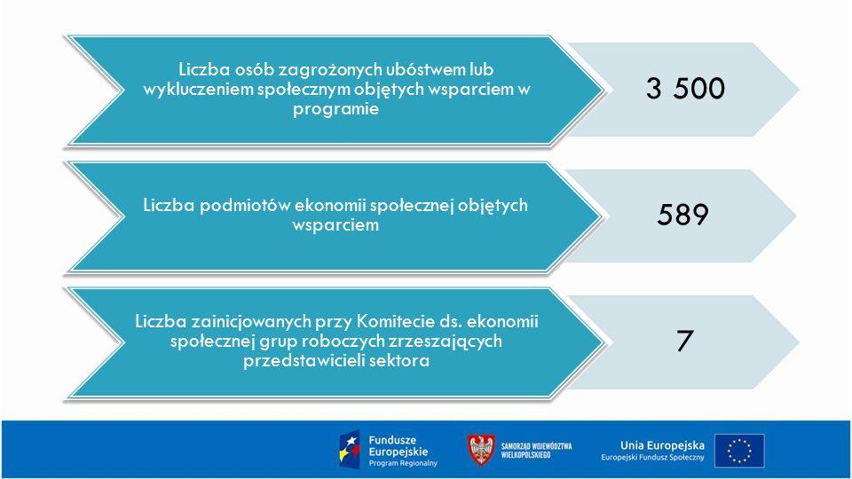 Liczba osób zagrożonych ubóstwem lub wykluczeniem społecznym objętych wsparciem w programie 3 500 Liczba podmiotów ekonomii społecznej objętych wsparciem 589 Liczba zainicjowanych przy Komitecie ds.