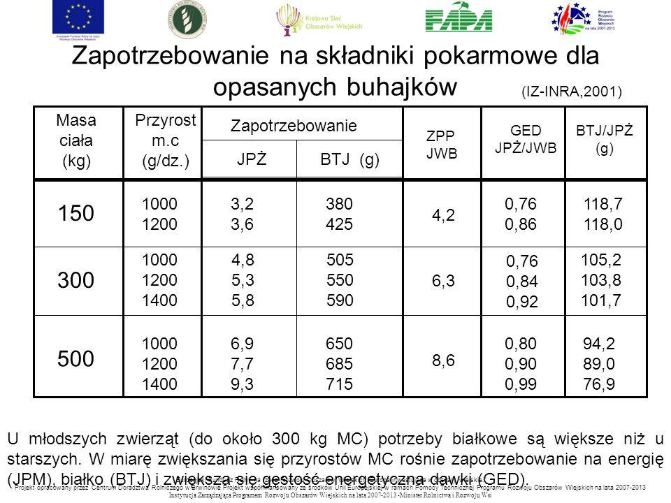 """""""Europejski Fundusz Rolny na rzecz Rozwoju Obszarów Wiejskich: Europa inwestująca w obszary wiejskie. Projekt opracowany przez Centrum Doradztwa Rolniczego w Brwinowie Projekt współfinansowany ze środków Unii Europejskiej w ramach Pomocy Technicznej Programu Rozwoju Obszarów Wiejskich na lata 2007-2013 Instytucja Zarządzająca Programem Rozwoju Obszar ó w Wiejskich na lata 2007-2013 -Minister Rolnictwa i Rozwoju Wsi Masa ciała (kg) Przyrost m.c (g/dz.) Zapotrzebowanie JPŻBTJ (g) ZPP JWB GED JPŻ/JWB BTJ/JPŻ (g) 1000 1200 1000 1200 1400 150 300 500 3,2 3,6 4,8 5,3 5,8 6,9 7,7 9,3 380 425 505 550 590 650 685 715 4,2 6,3 8,6 0,76 0,86 0,76 0,84 0,92 0,80 0,90 0,99 118,7 118,0 105,2 103,8 101,7 94,2 89,0 76,9 Zapotrzebowanie na składniki pokarmowe dla opasanych buhajków (IZ-INRA,2001) U młodszych zwierząt (do około 300 kg MC) potrzeby białkowe są większe niż u starszych."""