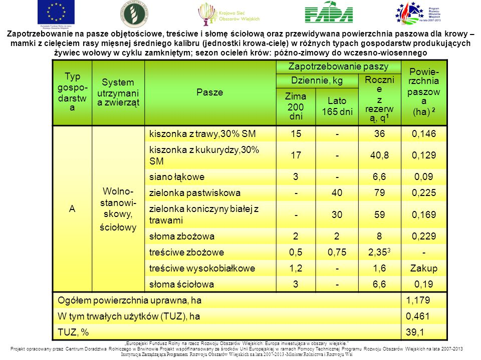 """""""Europejski Fundusz Rolny na rzecz Rozwoju Obszarów Wiejskich: Europa inwestująca w obszary wiejskie. Projekt opracowany przez Centrum Doradztwa Rolniczego w Brwinowie Projekt współfinansowany ze środków Unii Europejskiej w ramach Pomocy Technicznej Programu Rozwoju Obszarów Wiejskich na lata 2007-2013 Instytucja Zarządzająca Programem Rozwoju Obszar ó w Wiejskich na lata 2007-2013 -Minister Rolnictwa i Rozwoju Wsi Zapotrzebowanie na pasze objętościowe, treściwe i słomę ściołową oraz przewidywana powierzchnia paszowa dla krowy – mamki z cielęciem rasy mięsnej średniego kalibru (jednostki krowa-cielę) w różnych typach gospodarstw produkujących żywiec wołowy w cyklu zamkniętym; sezon ocieleń krów: późno-zimowy do wczesno-wiosennego Typ gospo- darstw a System utrzymani a zwierząt Pasze Zapotrzebowanie paszy Powie- rzchnia paszow a (ha) 2 Dziennie, kg Roczni e z rezerw ą, q 1 Zima 200 dni Lato 165 dni A Wolno- stanowi- skowy, ściołowy kiszonka z trawy,30% SM15-360,146 kiszonka z kukurydzy,30% SM 17-40,80,129 siano łąkowe3-6,60,09 zielonka pastwiskowa-40790,225 zielonka koniczyny białej z trawami -30590,169 słoma zbożowa2280,229 treściwe zbożowe0,50,752,35 3 - treściwe wysokobiałkowe1,2-1,6Zakup słoma ściołowa3-6,60,19 Ogółem powierzchnia uprawna, ha1,179 W tym trwałych użytków (TUZ), ha0,461 TUZ, %39,1"""