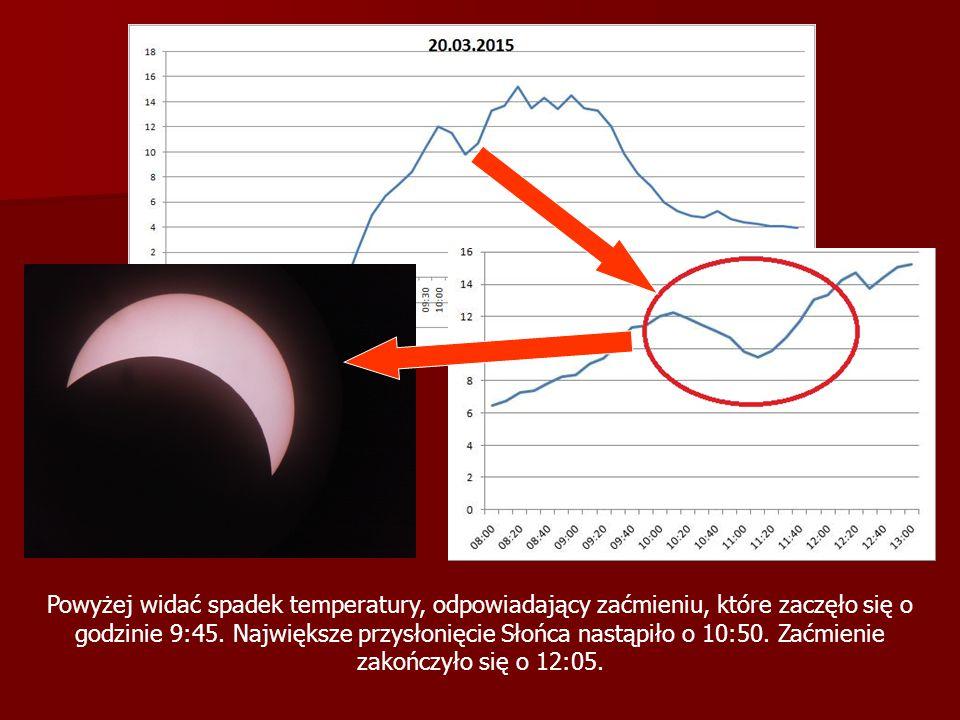 Powyżej widać spadek temperatury, odpowiadający zaćmieniu, które zaczęło się o godzinie 9:45. Największe przysłonięcie Słońca nastąpiło o 10:50. Zaćmi