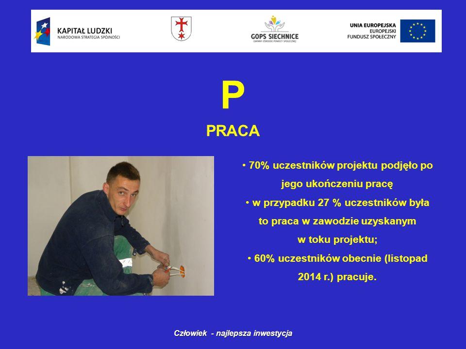 P PRACA Człowiek - najlepsza inwestycja 70% uczestników projektu podjęło po jego ukończeniu pracę w przypadku 27 % uczestników była to praca w zawodzie uzyskanym w toku projektu; 60% uczestników obecnie (listopad 2014 r.) pracuje.