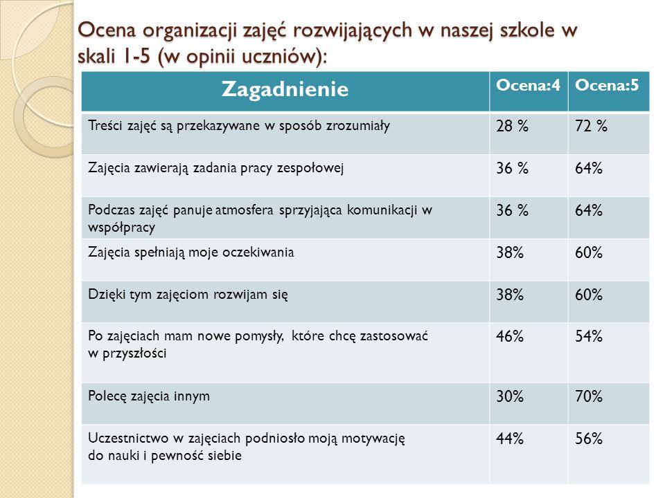 Ocena organizacji zajęć rozwijających w naszej szkole w skali 1-5 (w opinii uczniów): Zagadnienie Ocena:4Ocena:5 Treści zajęć są przekazywane w sposób