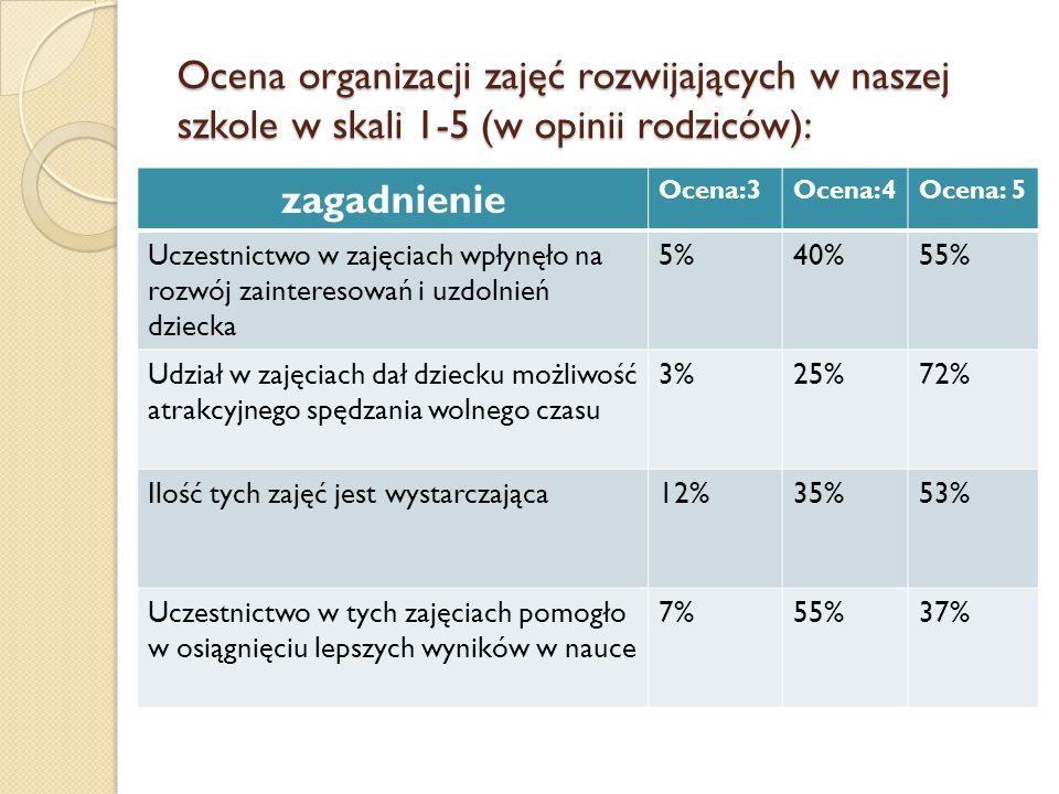 Ocena organizacji zajęć rozwijających w naszej szkole w skali 1-5 (w opinii rodziców): zagadnienie Ocena:3Ocena:4Ocena: 5 Uczestnictwo w zajęciach wpł