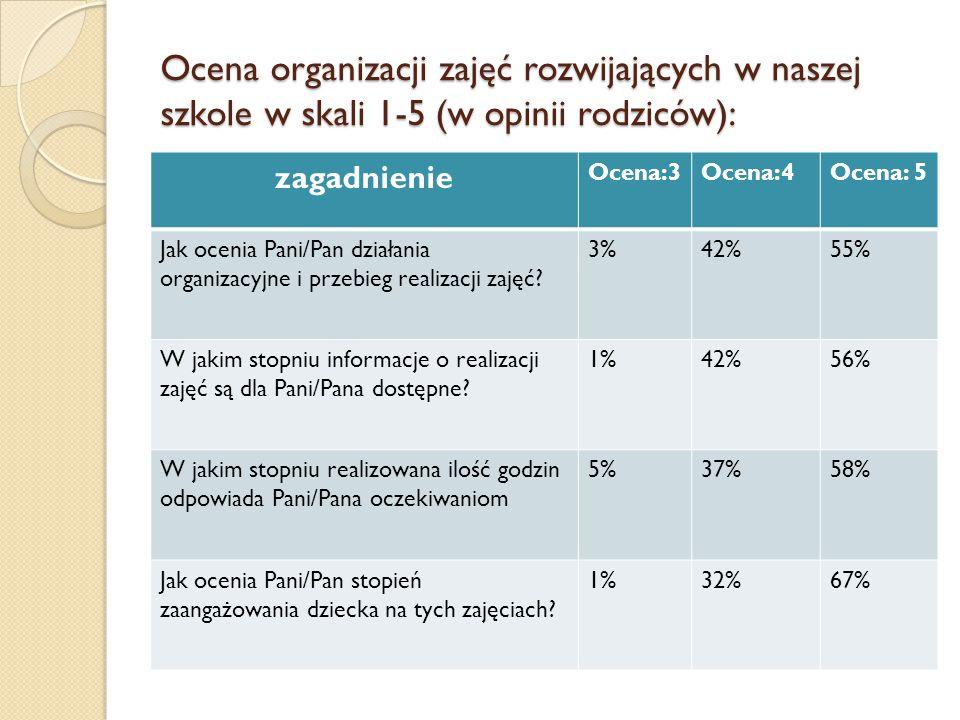Ocena organizacji zajęć rozwijających w naszej szkole w skali 1-5 (w opinii rodziców): zagadnienie Ocena:3Ocena:4Ocena: 5 Jak ocenia Pani/Pan działani