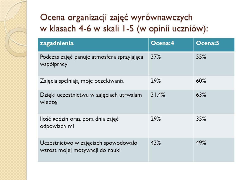Ocena organizacji zajęć wyrównawczych w klasach 4-6 w skali 1-5 (w opinii uczniów): zagadnieniaOcena:4Ocena:5 Podczas zajęć panuje atmosfera sprzyjają