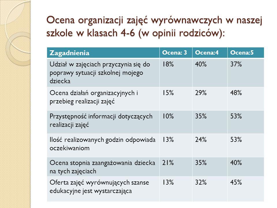 Ocena organizacji zajęć wyrównawczych w naszej szkole w klasach 4-6 (w opinii rodziców): Zagadnienia Ocena: 3Ocena:4Ocena:5 Udział w zajęciach przyczy