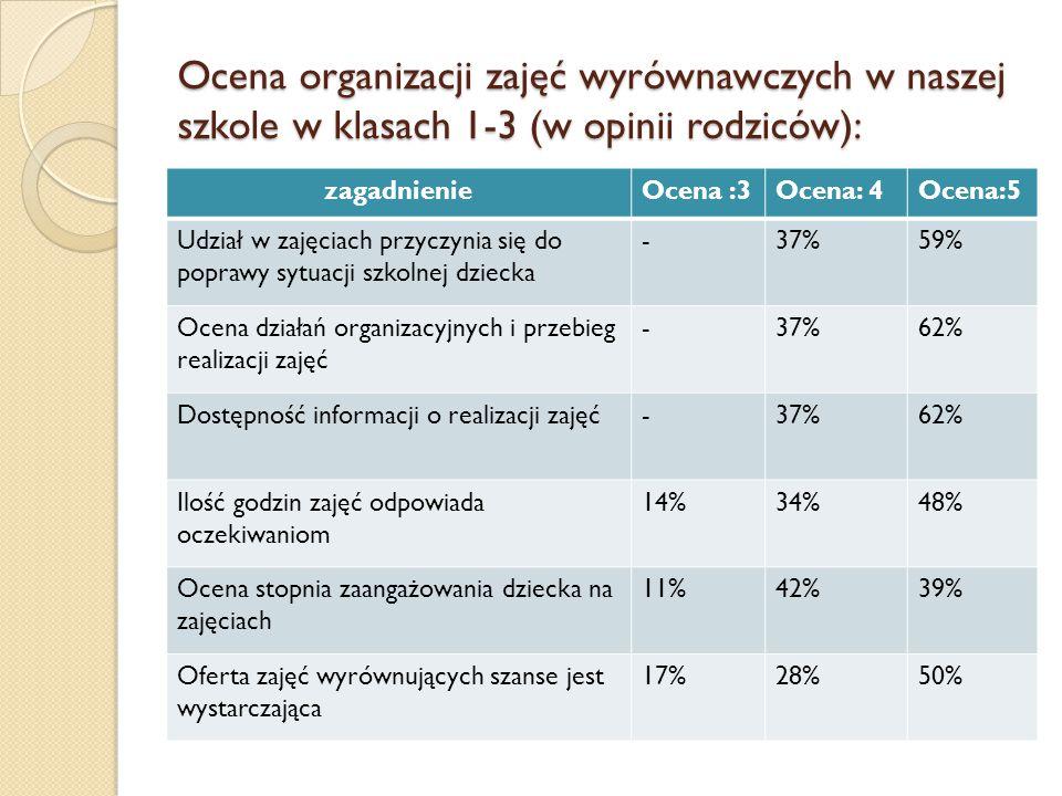 Ocena organizacji zajęć wyrównawczych w naszej szkole w klasach 1-3 (w opinii rodziców): zagadnienieOcena :3Ocena: 4Ocena:5 Udział w zajęciach przyczy