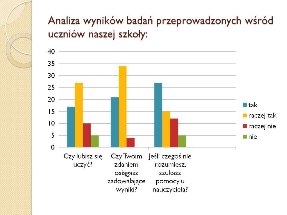 Analiza wyników badań przeprowadzonych wśród uczniów naszej szkoły: