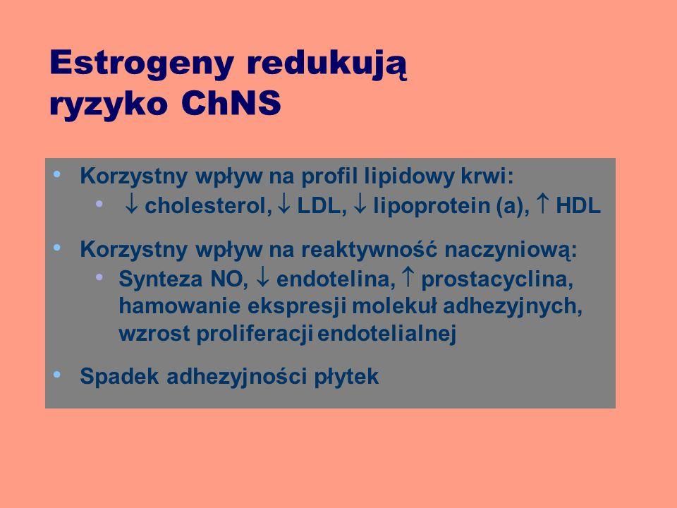 Estrogeny redukują ryzyko ChNS Korzystny wpływ na profil lipidowy krwi:  cholesterol,  LDL,  lipoprotein (a),  HDL Korzystny wpływ na reaktywność naczyniową: Synteza NO,  endotelina,  prostacyclina, hamowanie ekspresji molekuł adhezyjnych, wzrost proliferacji endotelialnej Spadek adhezyjności płytek