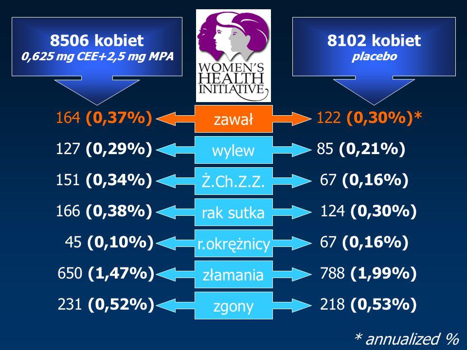 8506 kobiet 0,625 mg CEE+2,5 mg MPA 8102 kobiet placebo zawał 164 (0,37%)122 (0,30%)* wylew 127 (0,29%)85 (0,21%) Ż.Ch.Z.Z.