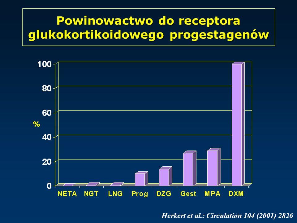 % Herkert et al.: Circulation 104 (2001) 2826 Powinowactwo do receptora glukokortikoidowego progestagenów