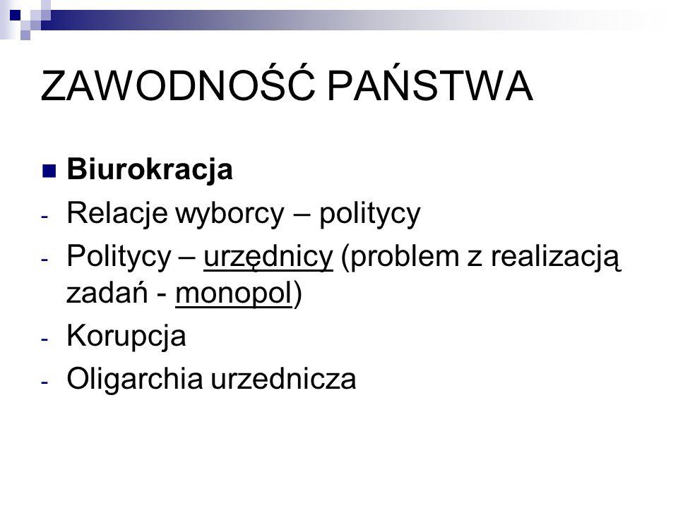ZAWODNOŚĆ PAŃSTWA Biurokracja - Relacje wyborcy – politycy - Politycy – urzędnicy (problem z realizacją zadań - monopol) - Korupcja - Oligarchia urzed