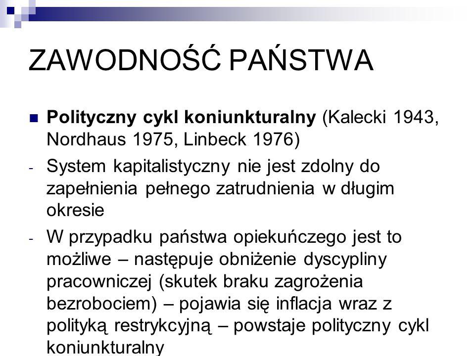 ZAWODNOŚĆ PAŃSTWA Polityczny cykl koniunkturalny (Kalecki 1943, Nordhaus 1975, Linbeck 1976) - System kapitalistyczny nie jest zdolny do zapełnienia pełnego zatrudnienia w długim okresie - W przypadku państwa opiekuńczego jest to możliwe – następuje obniżenie dyscypliny pracowniczej (skutek braku zagrożenia bezrobociem) – pojawia się inflacja wraz z polityką restrykcyjną – powstaje polityczny cykl koniunkturalny