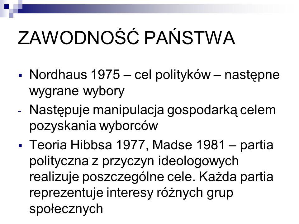 ZAWODNOŚĆ PAŃSTWA  Nordhaus 1975 – cel polityków – następne wygrane wybory - Następuje manipulacja gospodarką celem pozyskania wyborców  Teoria Hibbsa 1977, Madse 1981 – partia polityczna z przyczyn ideologowych realizuje poszczególne cele.