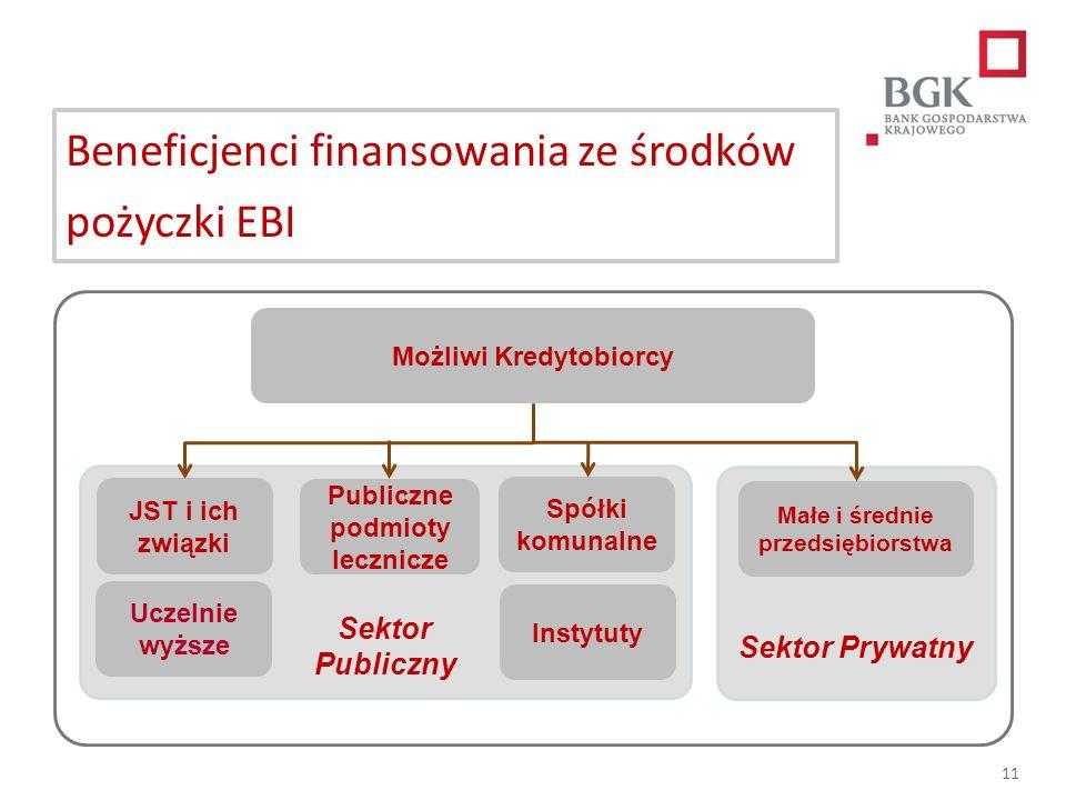 204/204/204 218/32/56 118/126/132 183/32/51 227/30/54 11 Beneficjenci finansowania ze środków pożyczki EBI Sektor Prywatny Sektor Publiczny Możliwi Kr