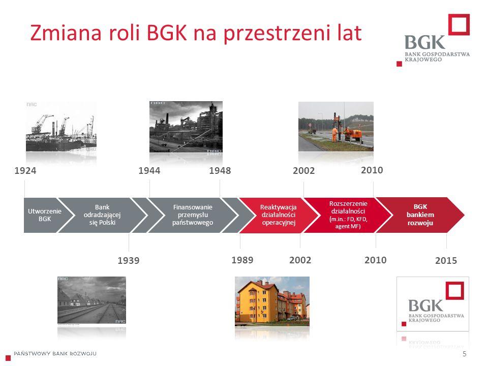 204/204/204 218/32/56 118/126/132 183/32/51 227/30/54 5 Zmiana roli BGK na przestrzeni lat Utworzenie BGK Bank odradzającej się Polski Finansowanie pr