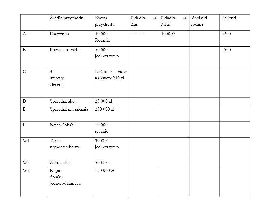 Źródło przychodu Kwota przychodu Składka na Zus Składka na NFZ Wydatki roczne Zaliczki AEmerytura 40 000 Rocznie ---------4000 zł3200 BPrawa autorskie
