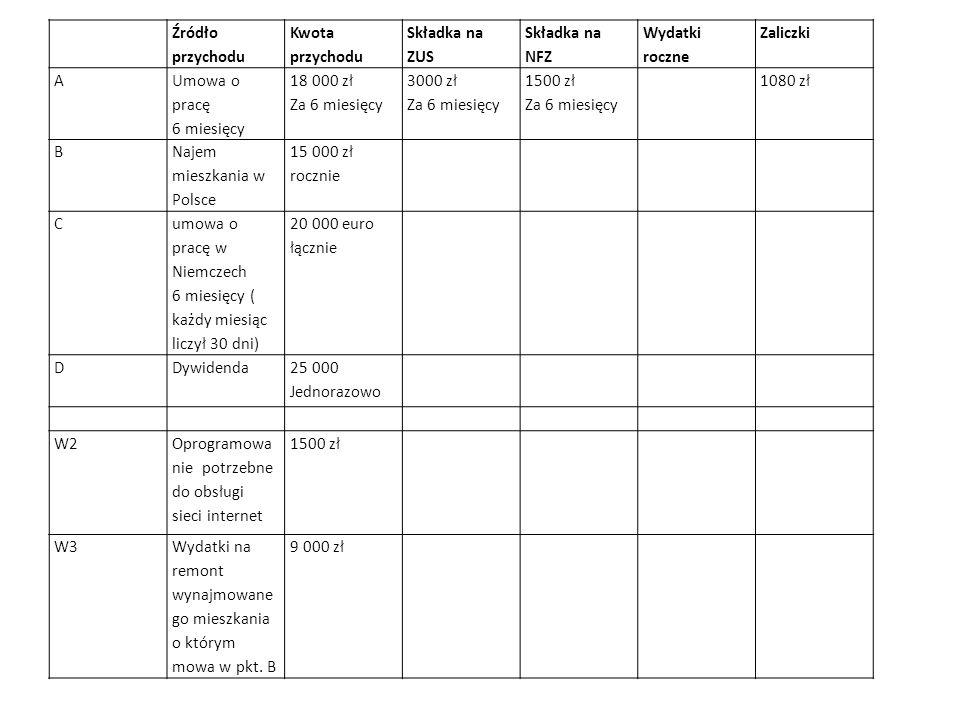 Źródło przychodu Kwota przychodu Składka na ZUS Składka na NFZ Wydatki roczne Zaliczki A Umowa o pracę 6 miesięcy 18 000 zł Za 6 miesięcy 3000 zł Za 6