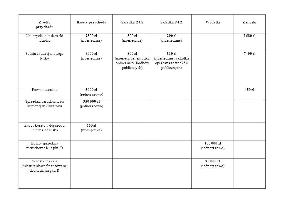 Źródło przychodu Kwota przychoduSkładka ZUSSkładka NFZWydatkiZaliczki Nauczyciel akademicki Lublin 2500 zł (miesięcznie) 500 zł (miesięcznie) 200 zł (