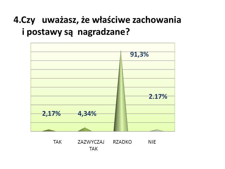 4.Czy uważasz, że właściwe zachowania i postawy są nagradzane? 2,17% TAKZAZWYCZAJ TAK RZADKONIE