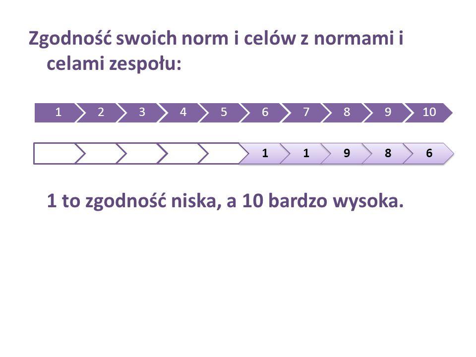 Zgodność swoich norm i celów z normami i celami zespołu: 1 to zgodność niska, a 10 bardzo wysoka. 12345678910 11986