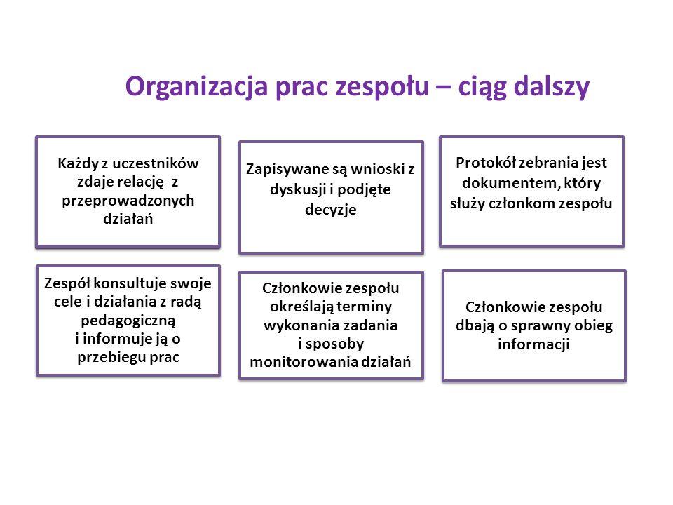 Organizacja prac zespołu – ciąg dalszy Każdy z uczestników zdaje relację z przeprowadzonych działań Zapisywane są wnioski z dyskusji i podjęte decyzje